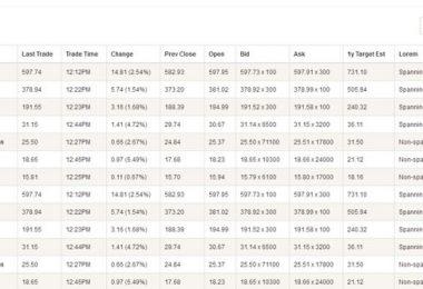 Responsive Tables: plugin per tabelle responsive interattive
